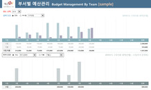 부서별 예산관리Budget Management By Team