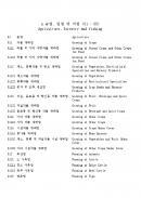 한국표준산업 분류표(분류항목)