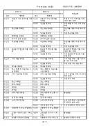 한국표준산업 분류표(연계)
