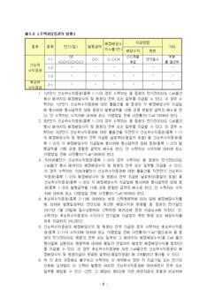 신탁설정 계약서 #2