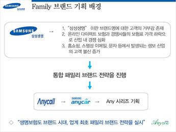 글로벌 리더가 되기 위한 삼성생명의 New Family Brand 전략