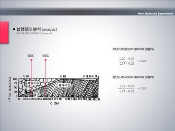 [신소재물성실험] 열처리에 따른 경도 실험