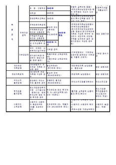 소득공제/세액공제 제출서류 - 섬네일 2page