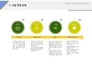 사업전개단계(서비스업, 유기농, 웰빙, 채소)
