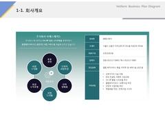 회사개요(서비스, 레저, 숙박, 리조트)